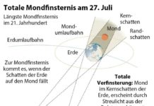Die längste Mondfinsternis des 21. Jahrhunderts wird am 27. Juli über Österreich zu bewundern sein.