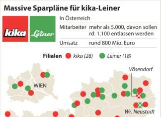 Die Signa Holding setzt bei Kika und Leiner den Rotstift an.