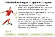 Fuball - Ligen und Gruppen der Nations League