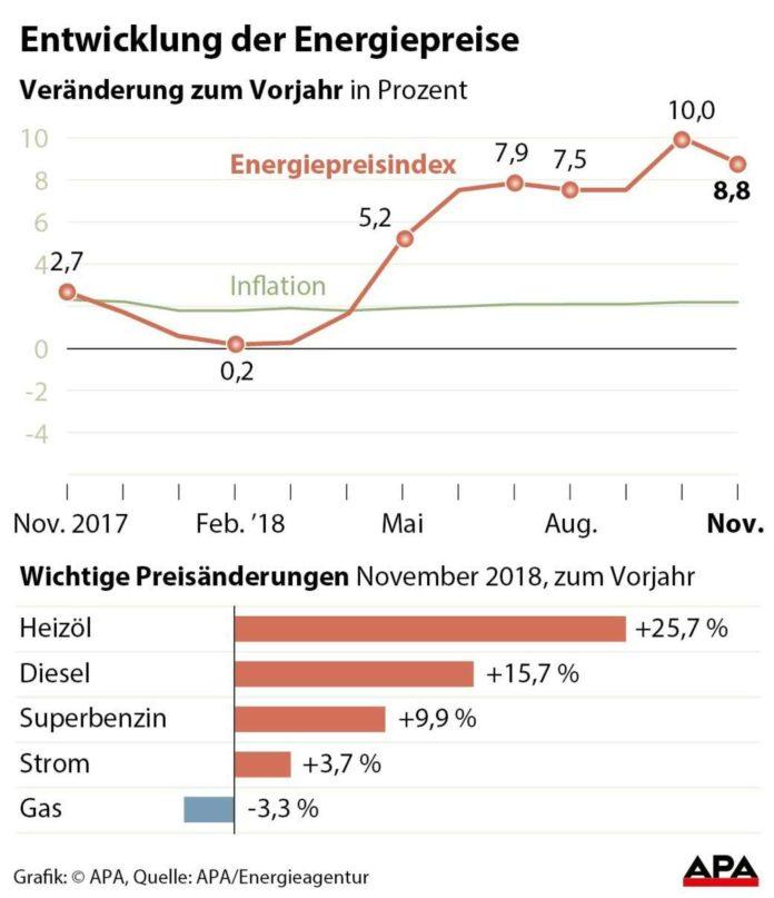 Heizöl war im November 2018 um 25,7 Prozent teurer als im November 2017, Diesel kostete um 15,7 Prozent mehr.