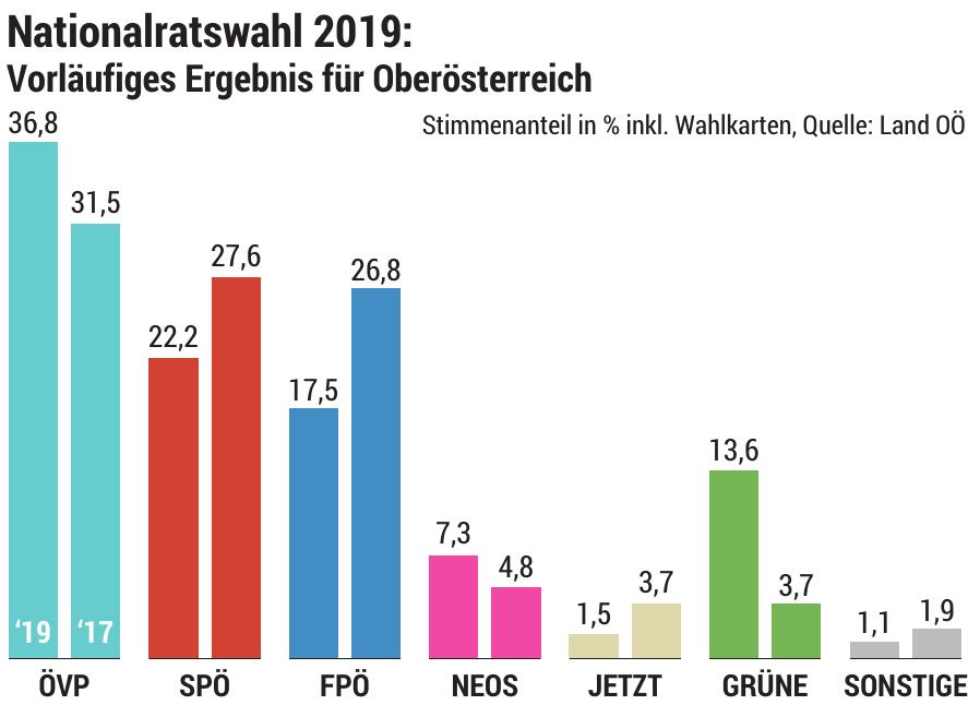 Aus dem Wahlergebnis vom Sonntag leitet OÖVP-LGF Hattmannsdorfer für Oberösterreich zweierlei ab. Gewählt würden Parteien mit einer klaren Vision und einem klaren Kurs, daher werde die OÖVP unter LH Thomas Stelzer weiterhin tun, was dem Land gut tut. Und: Die Menschen erwarten, dass nicht gestritten, sondern ordentlich gearbeitet werde, es gelte, über Parteigrenzen hinweg zusammenzuarbeiten.Mit 36,8 Prozent hat die OÖVP bei Bundeswahlen das historisch beste Ergebnis erzielt, damit kommt sie im neuen Nationalrat auf elf Mandate (+1). Historisch groß ist mit fast 15 Punkten auch der Abstand zur zweitplatzierten SPÖ, die ein Mandat verliert und sieben Sitze hat. Die FPÖ büßt sogar drei Mandate ein und ist künftig mit fünf Abgeordneten in Wien vertreten, die Grünen kommen auf vier Mandate. In den Wählerströmen erkennt man für Oberösterreich zwei große Bewegungen: Etwas mehr als 52.000 Stimmen wanderten von der FPÖ zur ÖVP, 36.200 Stimmen holten sich die Grünen von der SPÖ.