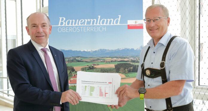 Die Landwirte, die die Direktvermarktung forcieren – in Oberösterreich sind es etwa 4000 – zählen zu den Krisengewinnern. Die Studie dazu präsentierten Agrar-Landesrat Max Hiegelsberger und Market-Geschäftsführer Werner Beutelmeyer (kl. Bild v. l.).